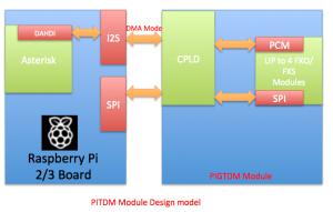 pitdm_v2